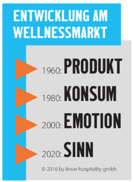 Entwicklung am Wellnessmarkt